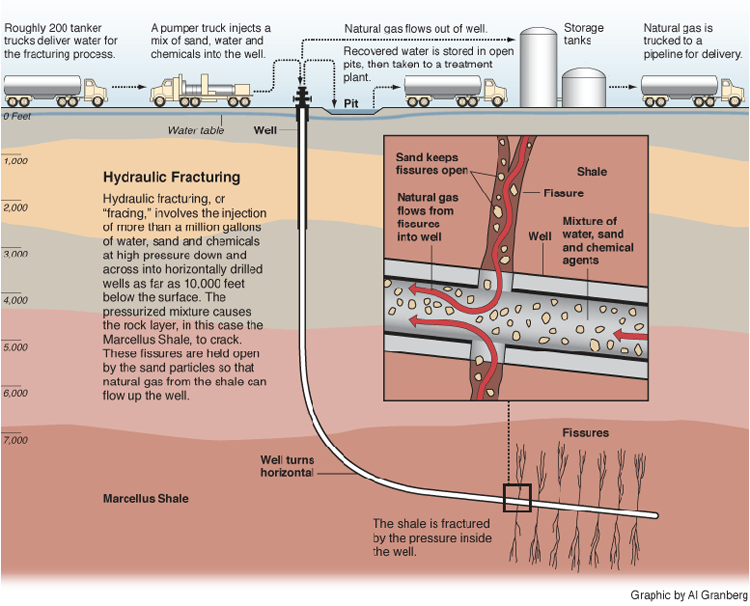 Our Water at Risk: How Drilling For Gas in the Marcellus Shale ...